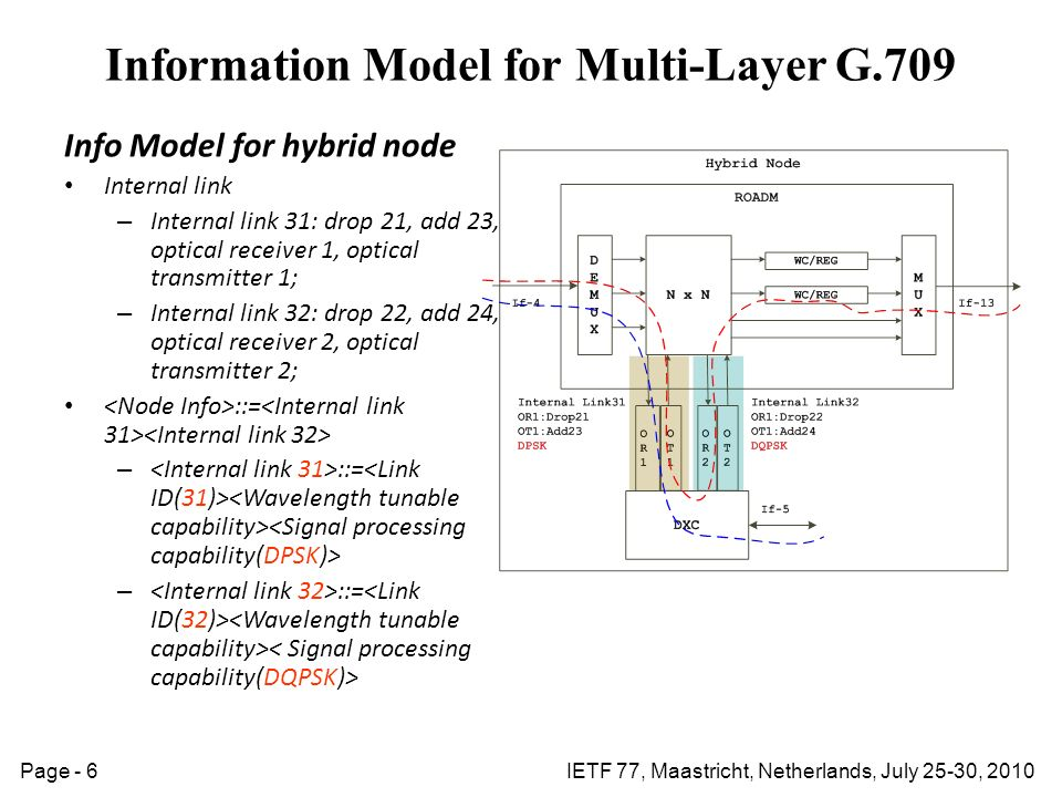 IETF 77, Maastricht, Netherlands, July 25-30, 2010Page - 6 Info Model for hybrid node Internal link – Internal link 31: drop 21, add 23, optical receiver 1, optical transmitter 1; – Internal link 32: drop 22, add 24, optical receiver 2, optical transmitter 2; ::= – ::= Information Model for Multi-Layer G.709