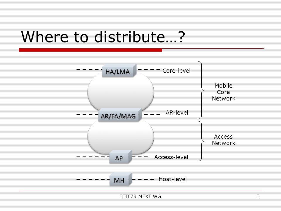 Where to distribute…? IETF79 MEXT WG APAP HA/LMAHA/LMA AR/FA/MAGAR/FA/MAG 3 MHMH Core-level AR-level Access-level Mobile Core Network Access Network H