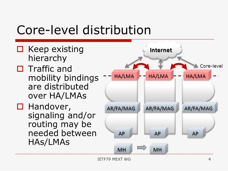Core-level distribution Keep existing hierarchy Traffic and mobility bindings are distributed over HA/LMAs Handover, signaling and/or routing may be n