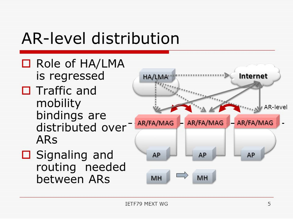 AR-level distribution Role of HA/LMA is regressed Traffic and mobility bindings are distributed over ARs Signaling and routing needed between ARs IETF