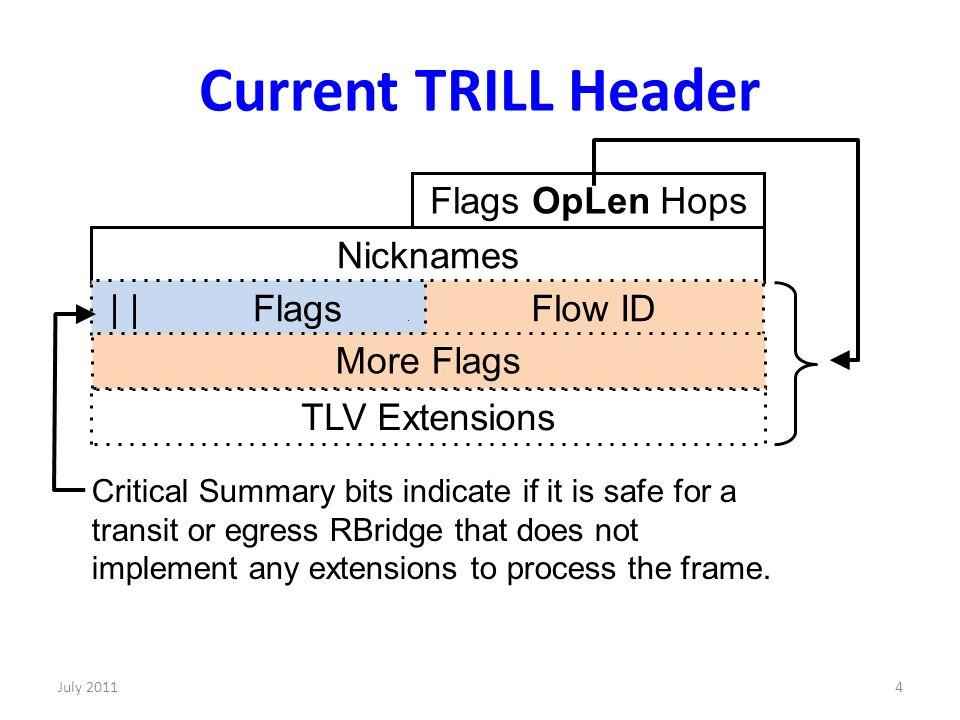 Current TRILL Header 4 Flags OpLen Hops Nicknames | | Flags.