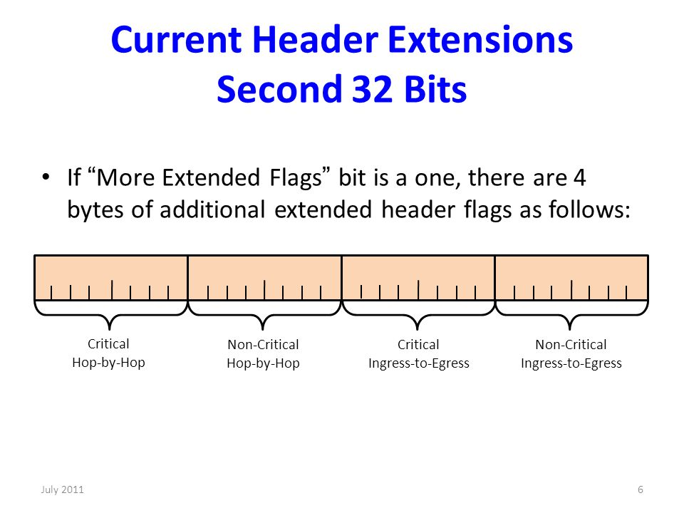 Current Header Extensions Second 32 Bits If More Extended Flags bit is a one, there are 4 bytes of additional extended header flags as follows: Non-Critical Ingress-to-Egress Critical Ingress-to-Egress Non-Critical Hop-by-Hop Critical Hop-by-Hop 6July 2011