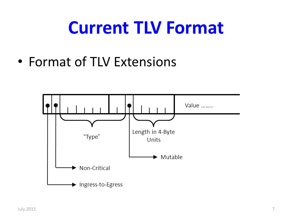 Current TLV Format Format of TLV Extensions Value …….. Length in 4-Byte Units Type Mutable Non-Critical Ingress-to-Egress 7July 2011