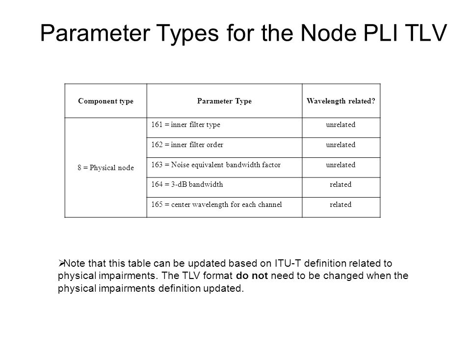 Parameter Types for the Node PLI TLV Note that this table can be updated based on ITU-T definition related to physical impairments.