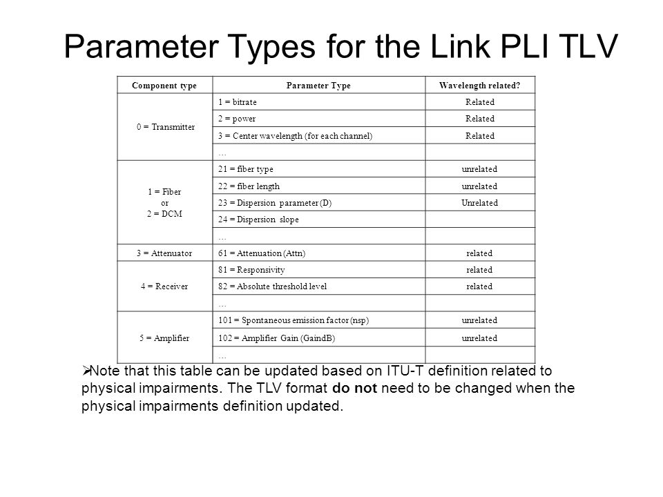 Parameter Types for the Link PLI TLV Note that this table can be updated based on ITU-T definition related to physical impairments.
