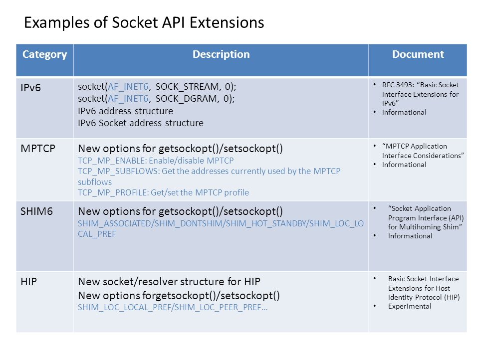 CategoryDescriptionDocument IPv6 socket(AF_INET6, SOCK_STREAM, 0); socket(AF_INET6, SOCK_DGRAM, 0); IPv6 address structure IPv6 Socket address structure RFC 3493: Basic Socket Interface Extensions for IPv6 Informational MPTCPNew options for getsockopt()/setsockopt() TCP_MP_ENABLE: Enable/disable MPTCP TCP_MP_SUBFLOWS: Get the addresses currently used by the MPTCP subflows TCP_MP_PROFILE: Get/set the MPTCP profile MPTCP Application Interface Considerations Informational SHIM6New options for getsockopt()/setsockopt() SHIM_ASSOCIATED/SHIM_DONTSHIM/SHIM_HOT_STANDBY/SHIM_LOC_LO CAL_PREF Socket Application Program Interface (API) for Multihoming Shim Informational HIPNew socket/resolver structure for HIP New options forgetsockopt()/setsockopt() SHIM_LOC_LOCAL_PREF/SHIM_LOC_PEER_PREF… Basic Socket Interface Extensions for Host Identity Protocol (HIP) Experimental Examples of Socket API Extensions
