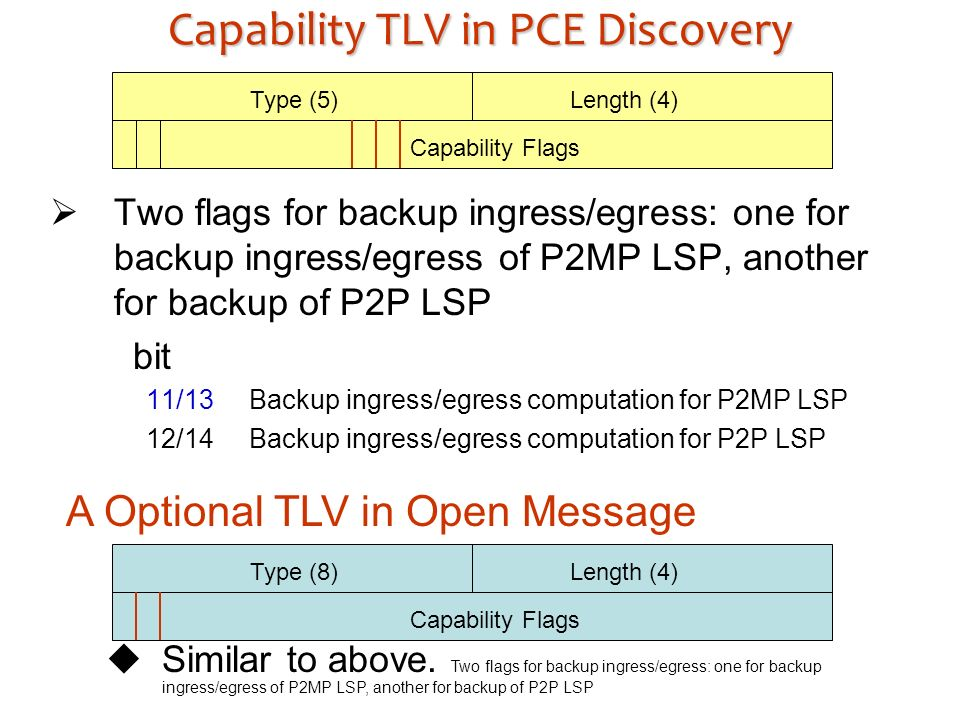 Capability TLV in PCE Discovery Two flags for backup ingress/egress: one for backup ingress/egress of P2MP LSP, another for backup of P2P LSP bit 11/13 Backup ingress/egress computation for P2MP LSP 12/14 Backup ingress/egress computation for P2P LSP Type (5)Length (4) Capability Flags A Optional TLV in Open Message Type (8)Length (4) Capability Flags Similar to above.