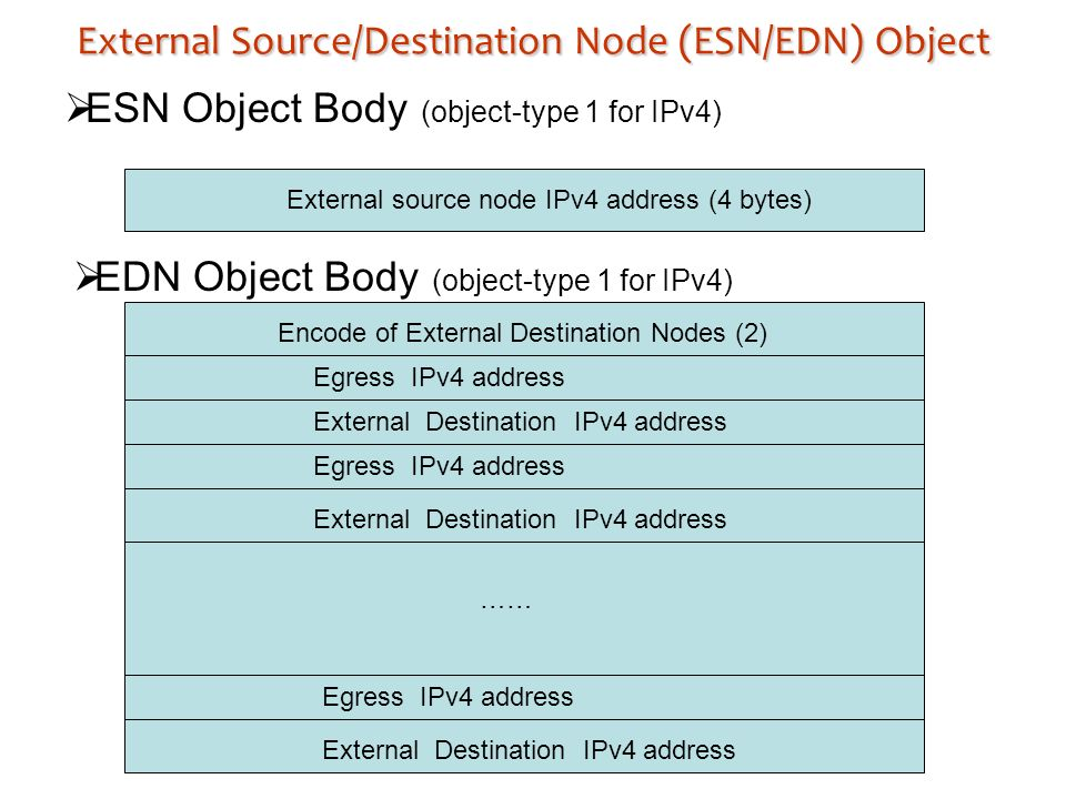 External Source/Destination Node (ESN/EDN) Object ESN Object Body (object-type 1 for IPv4) External source node IPv4 address (4 bytes) EDN Object Body (object-type 1 for IPv4) Encode of External Destination Nodes (2) Egress IPv4 address External Destination IPv4 address …… Egress IPv4 address External Destination IPv4 address Egress IPv4 address