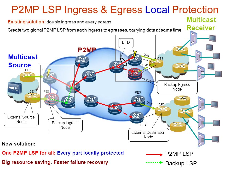 P2MP LSP Ingress & Egress Local Protection P2MP Multicast Source Multicast Receiver Data PE6 PE5 PE4 PE3 CE4 CE3 CE2 CE1 New solution: One P2MP LSP for all: Every part locally protected Big resource saving, Faster failure recovery P2MP LSP Backup LSP Data PE1 PE2 CE1 (S,G)Join BFD Existing solution: double ingress and every egress Create two global P2MP LSP from each ingress to egresses, carrying data at same time External Source Node Backup Ingress Node Backup Egress Node External Destination Node