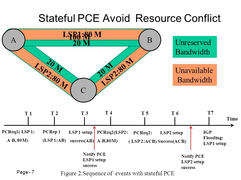 Page - 7 Stateful PCE Avoid Resource Conflict Figure 2:Sequence of events with stateful PCE T 5 LSP 1 setup success(AB) Unreserved Bandwidth Unavailable Bandwidth 100 M 20 M LSP1:80 M 100 M PCReq1( LSP 1: A-B, 80M) PCRep 1 (LSP 1:AB) PCReq2: ( LSP 2:ACB) PCReq2(LSP2: A-B,80M) IGP Flooding: LSP1 setup Time T 1 T 2T 3 T 4T7 LSP2 setup Success(ACB) T 6 A C B LSP2:80 M 20 M LSP2:80 M Notify PCE LSP1 setup success Notify PCE LSP2 setup success