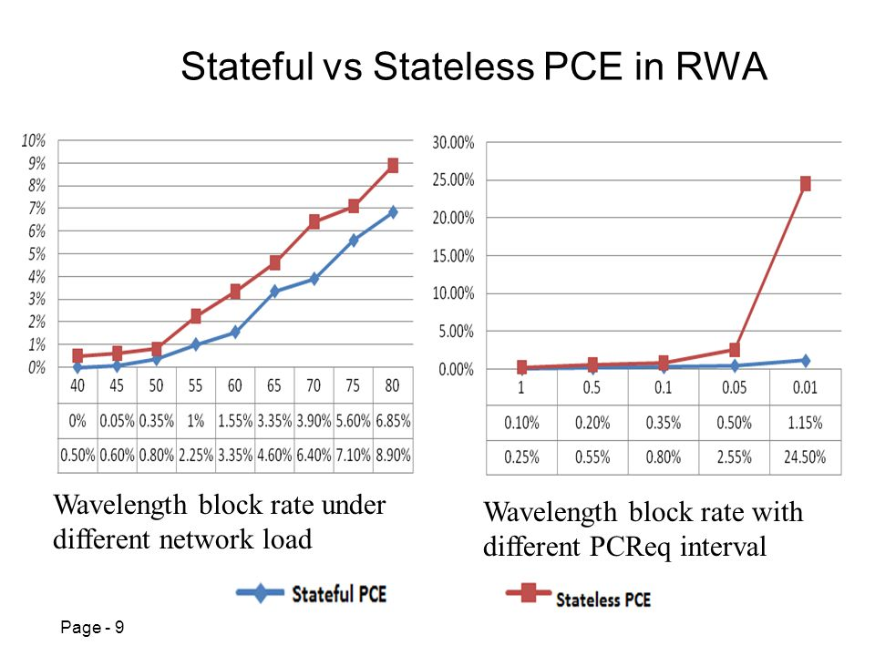 Page - 9 Stateful vs Stateless PCE in RWA Wavelength block rate under different network load Wavelength block rate with different PCReq interval