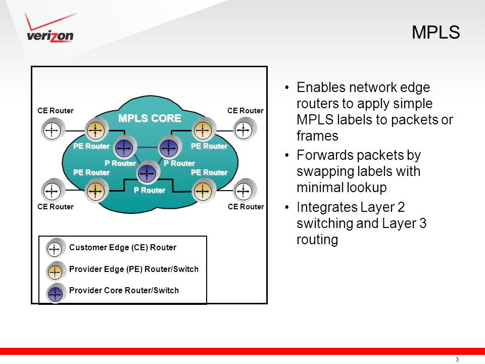 3 MPLS Enables network edge routers to apply simple MPLS labels to packets or frames Forwards packets by swapping labels with minimal lookup Integrate