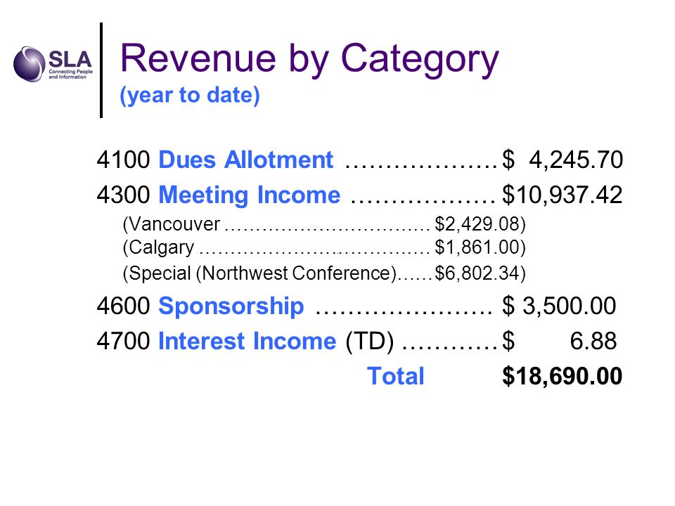 Revenue by Category (year to date) 4100 Dues Allotment ……………….$ 4,245.70 4300 Meeting Income ………………$10,937.42 (Vancouver ……………………………$2,429.08) (Calgary ……………………………….