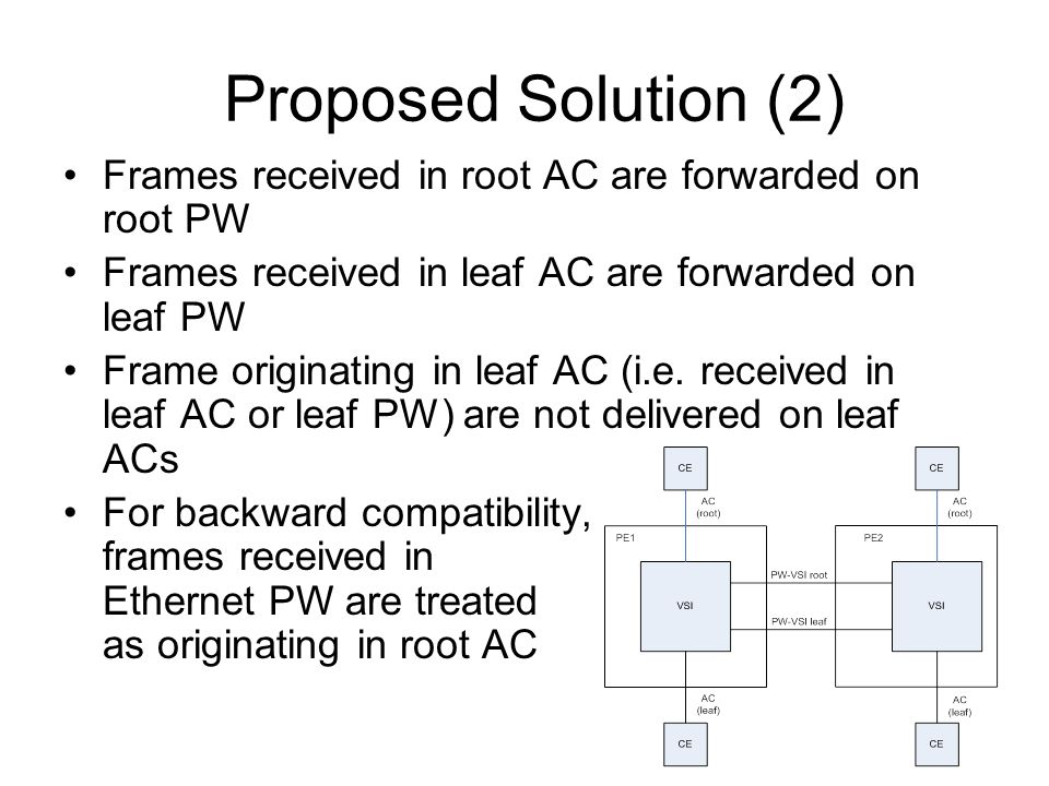 Proposed Solution (2) Frames received in root AC are forwarded on root PW Frames received in leaf AC are forwarded on leaf PW Frame originating in leaf AC (i.e.