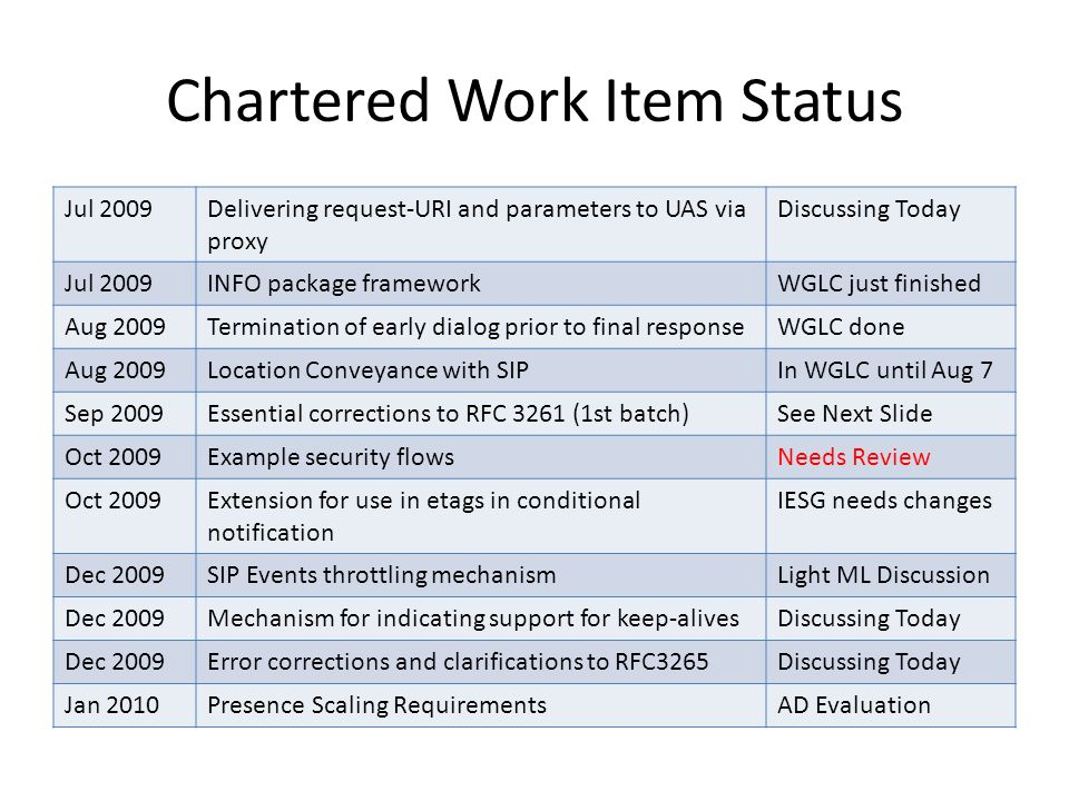 Chartered Work Item Status Jul 2009Delivering request-URI and parameters to UAS via proxy Discussing Today Jul 2009INFO package frameworkWGLC just finished Aug 2009Termination of early dialog prior to final responseWGLC done Aug 2009Location Conveyance with SIPIn WGLC until Aug 7 Sep 2009Essential corrections to RFC 3261 (1st batch)See Next Slide Oct 2009Example security flowsNeeds Review Oct 2009Extension for use in etags in conditional notification IESG needs changes Dec 2009SIP Events throttling mechanismLight ML Discussion Dec 2009Mechanism for indicating support for keep-alivesDiscussing Today Dec 2009Error corrections and clarifications to RFC3265Discussing Today Jan 2010Presence Scaling RequirementsAD Evaluation