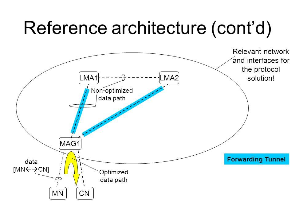 Reference architecture (contd) LMA1LMA2 MAG1 MN CN Non-optimized data path data [MN CN] Forwarding Tunnel Relevant network and interfaces for the protocol solution.