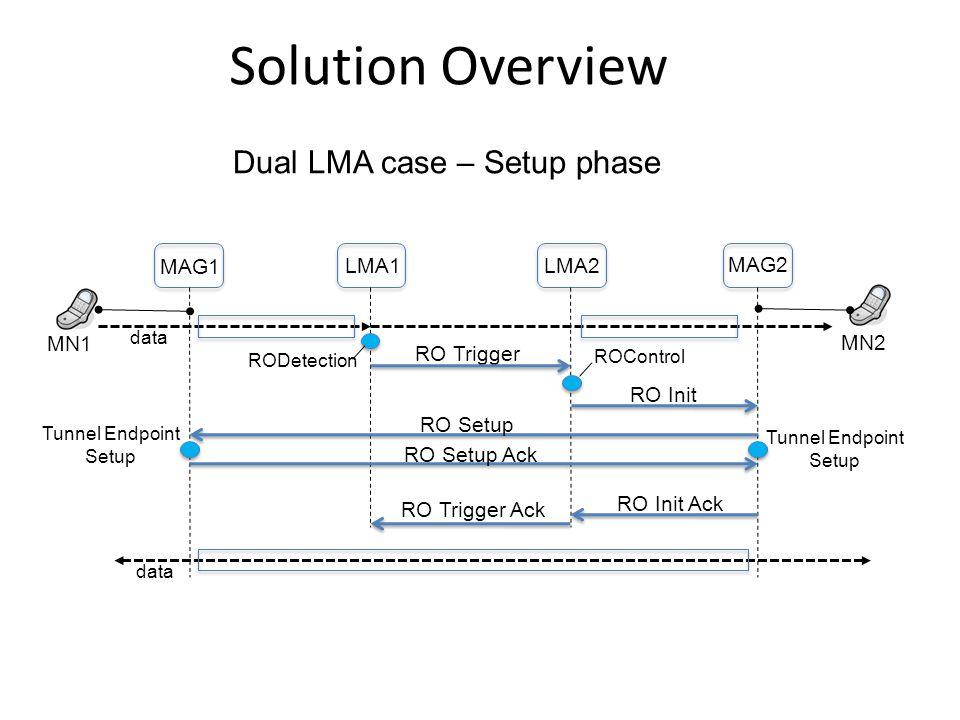 Solution Overview MN1 MN2 MAG1 LMA1LMA2 MAG2 RO Trigger ROControl RO Setup RO Setup Ack RO Init RO Init Ack RO Trigger Ack Tunnel Endpoint Setup data RODetection Dual LMA case – Setup phase
