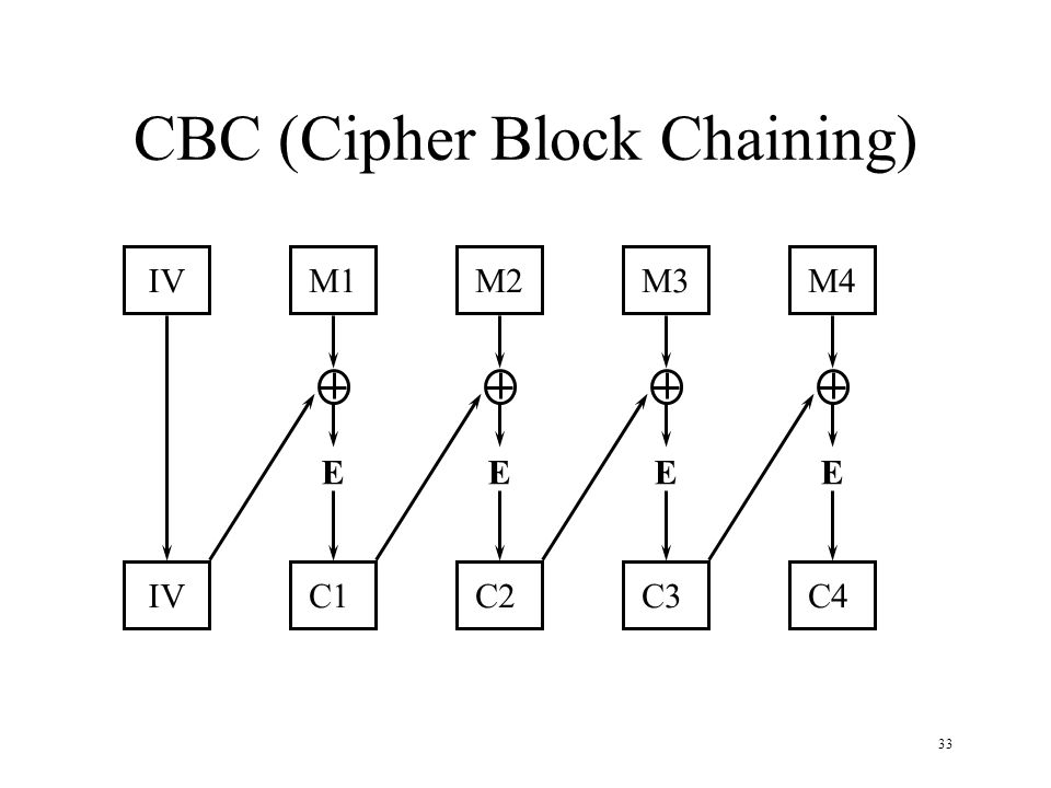 33 CBC (Cipher Block Chaining) IVM1M2M3M4 IVC1C2C3C4 EEEE