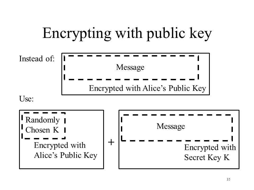 35 Encrypting with public key Instead of: Message Encrypted with Alices Public Key Use: Randomly Chosen K Encrypted with Alices Public Key Message Encrypted with Secret Key K + Message