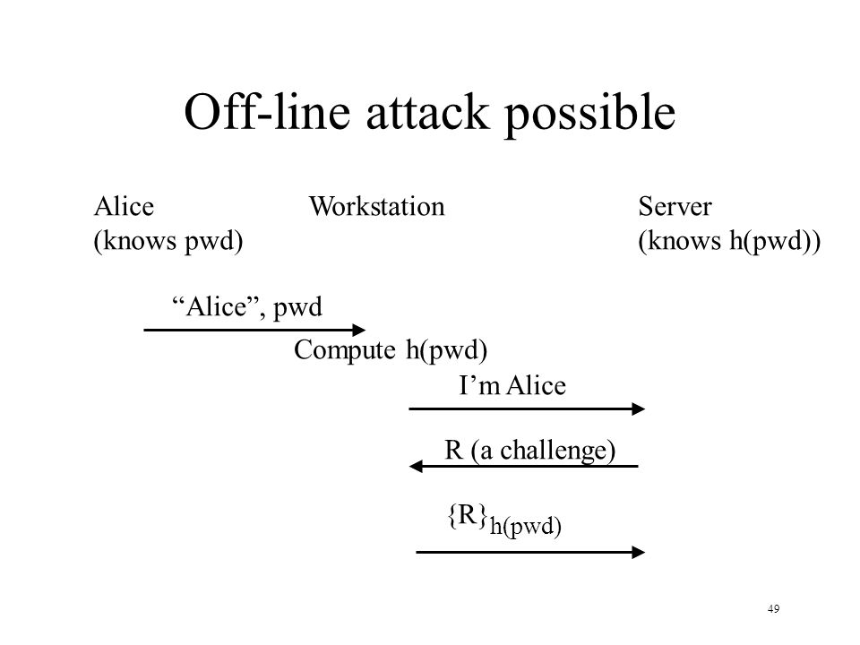 49 Off-line attack possible Alice (knows pwd) WorkstationServer (knows h(pwd)) Alice, pwd Compute h(pwd) Im Alice R (a challenge) {R} h(pwd)