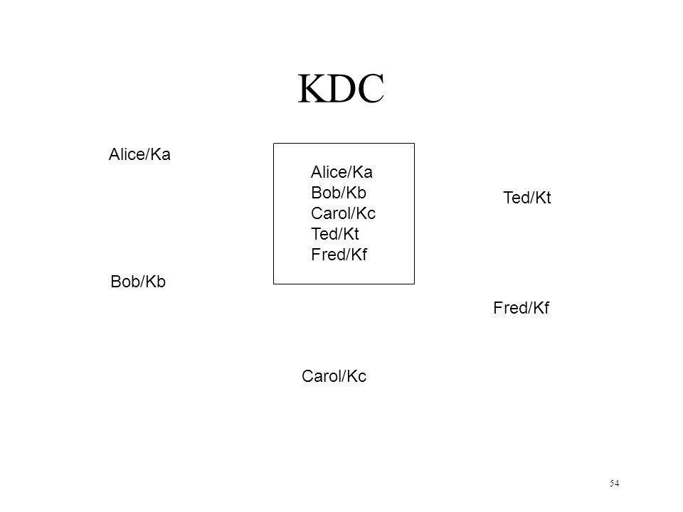 54 KDC Alice/Ka Bob/Kb Carol/Kc Ted/Kt Fred/Kf Alice/Ka Bob/Kb Carol/Kc Ted/Kt Fred/Kf