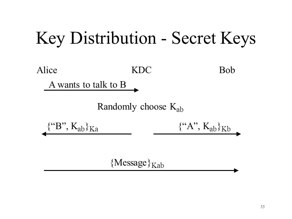 55 Key Distribution - Secret Keys Alice KDCBob A wants to talk to B Randomly choose K ab {B, K ab } Ka {A, K ab } Kb {Message} Kab