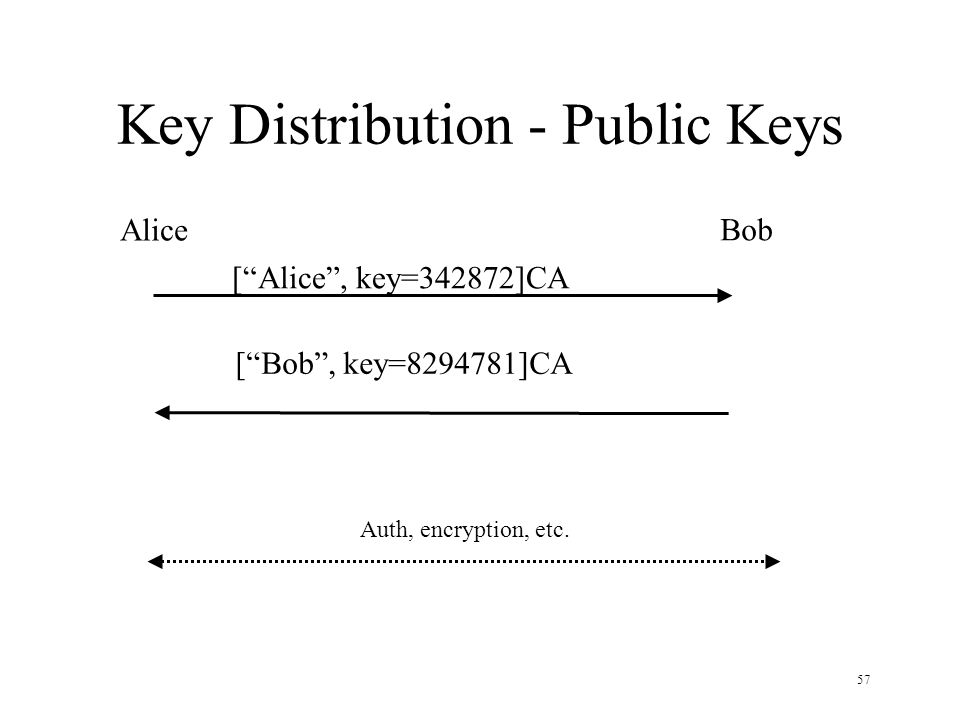 57 Key Distribution - Public Keys Alice Bob [Alice, key=342872]CA Auth, encryption, etc. [Bob, key=8294781]CA