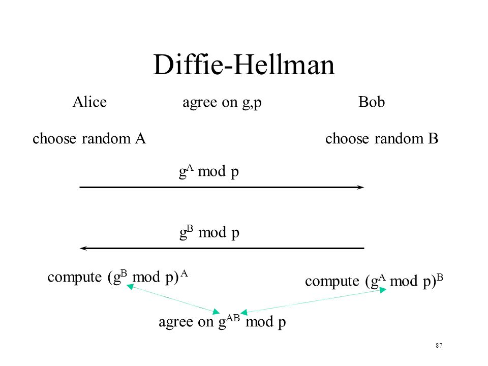 87 Diffie-Hellman AliceBob choose random Achoose random B g A mod p g B mod p agree on g,p compute (g B mod p) A compute (g A mod p) B agree on g AB m