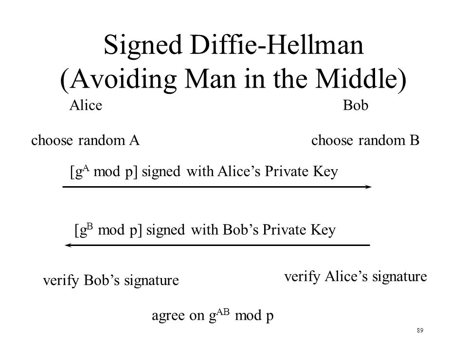 89 Signed Diffie-Hellman (Avoiding Man in the Middle) AliceBob choose random Achoose random B [g A mod p] signed with Alices Private Key [g B mod p] signed with Bobs Private Key verify Alices signature agree on g AB mod p verify Bobs signature