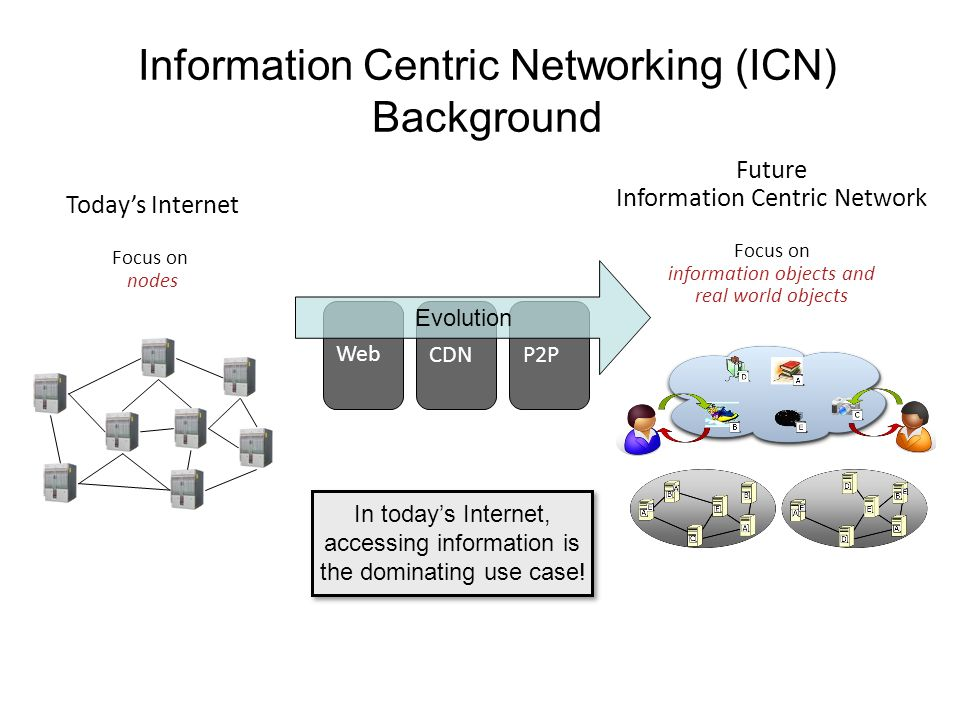 Web CDN P2P Information Centric Networking (ICN) Background Future Information Centric Network Focus on information objects and real world objects Todays Internet Focus on nodes In todays Internet, accessing information is the dominating use case.