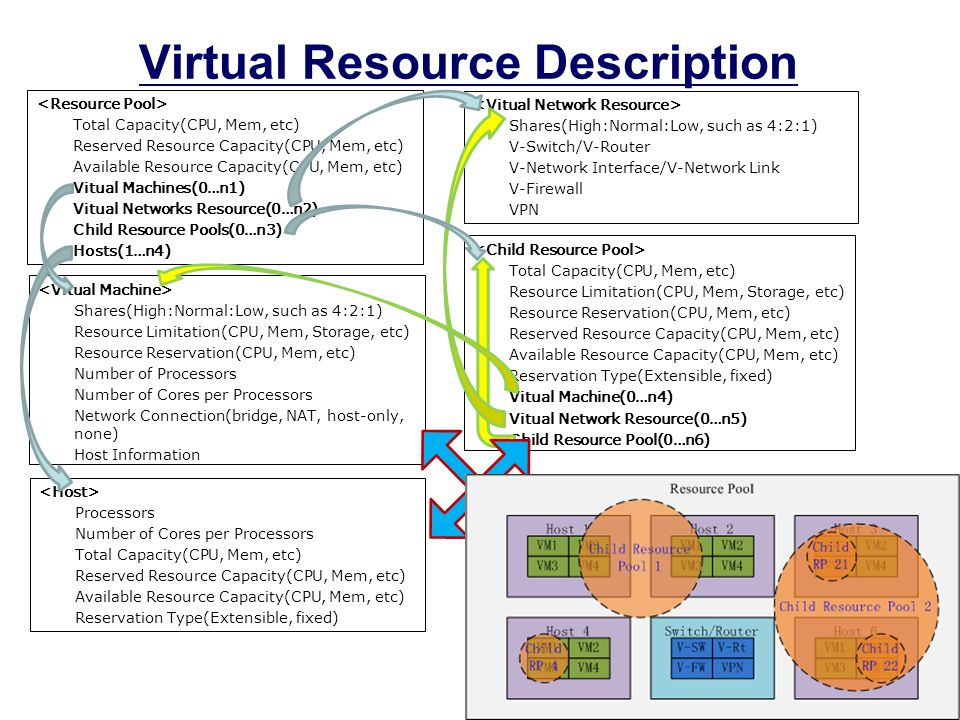 5 Virtual Resource Description Total Capacity(CPU, Mem, etc) Reserved Resource Capacity(CPU, Mem, etc) Available Resource Capacity(CPU, Mem, etc) Vitu