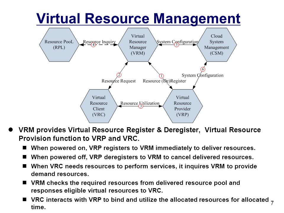 7 Virtual Resource Management VRM provides Virtual Resource Register & Deregister, Virtual Resource Provision function to VRP and VRC. When powered on