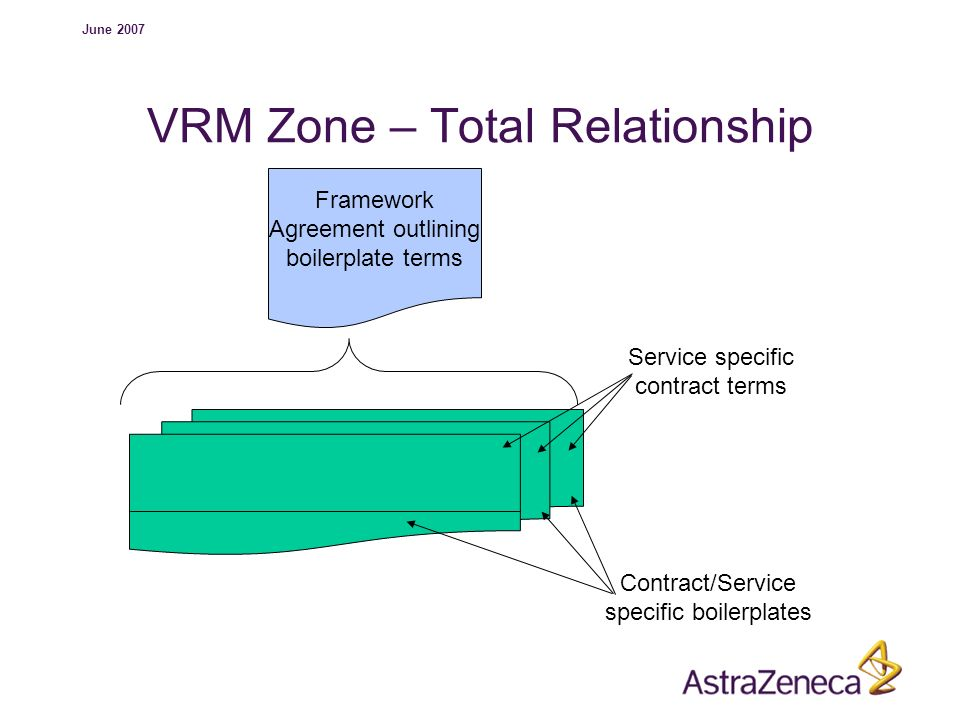 June 2007 VRM Zone – Total Relationship Contract/Service specific boilerplates Service specific contract terms Framework Agreement outlining boilerpla