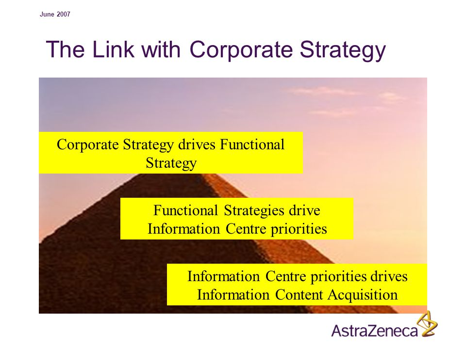 June 2007 The Link with Corporate Strategy Corporate Strategy drives Functional Strategy Functional Strategies drive Information Centre priorities Inf