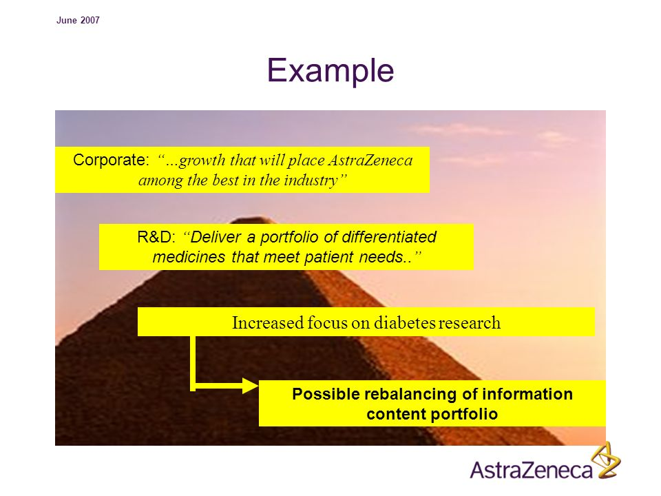June 2007 Example Corporate: …growth that will place AstraZeneca among the best in the industry R&D: Deliver a portfolio of differentiated medicines t