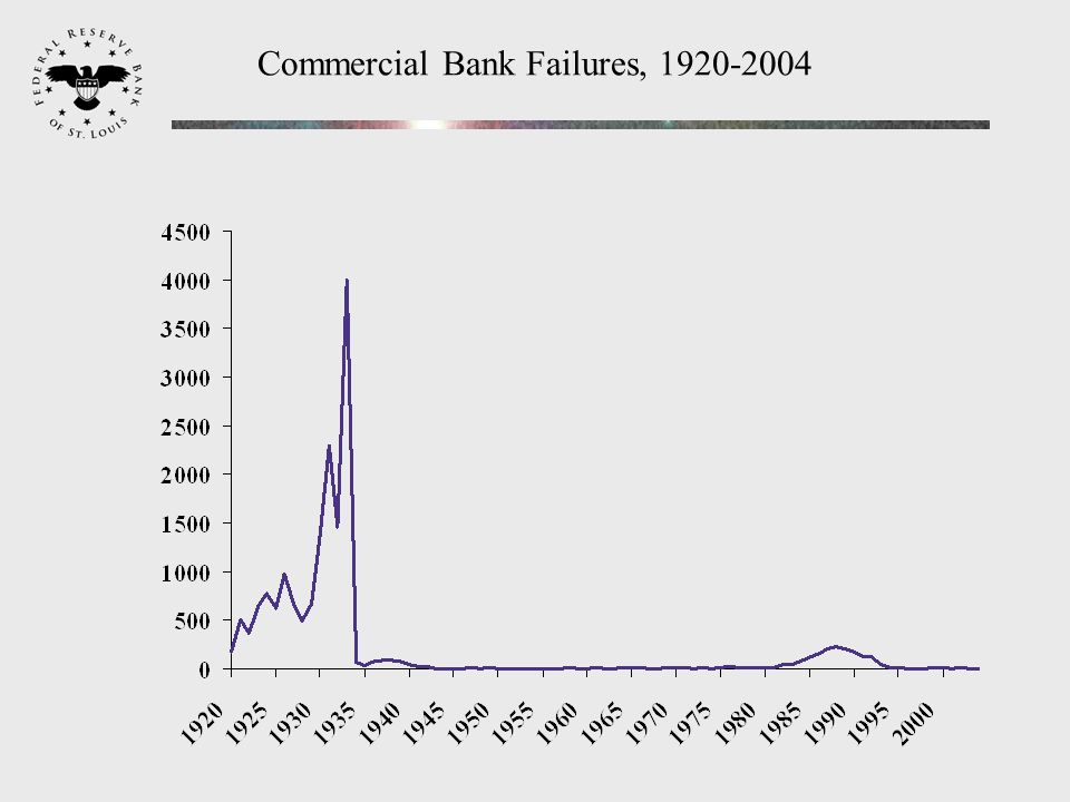 Commercial Bank Failures, 1920-2004