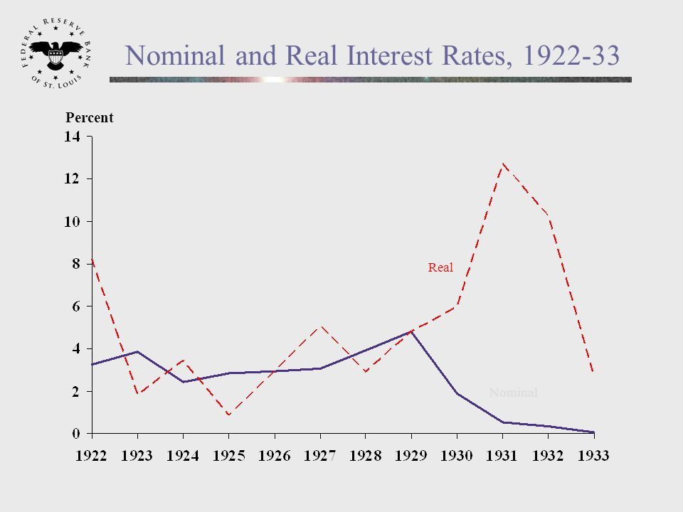 Nominal and Real Interest Rates, 1922-33 Percent Nominal Real