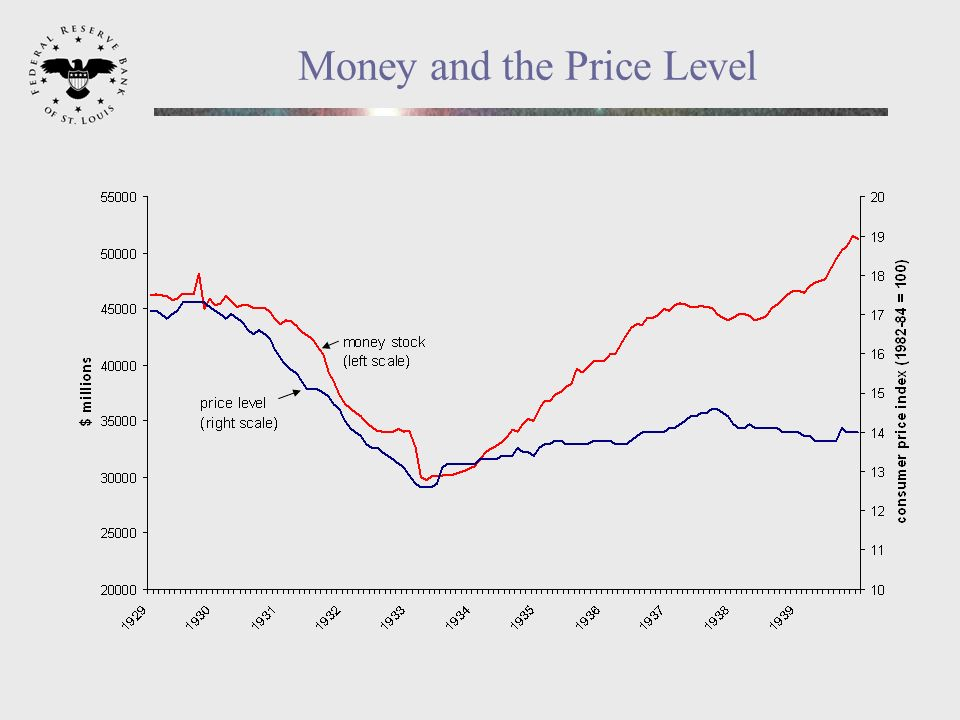 Money and the Price Level