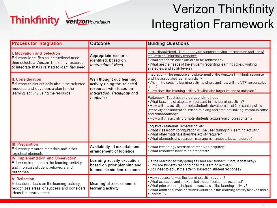 5 Verizon Thinkfinity Integration Framework Process for IntegrationOutcomeGuiding Questions I.