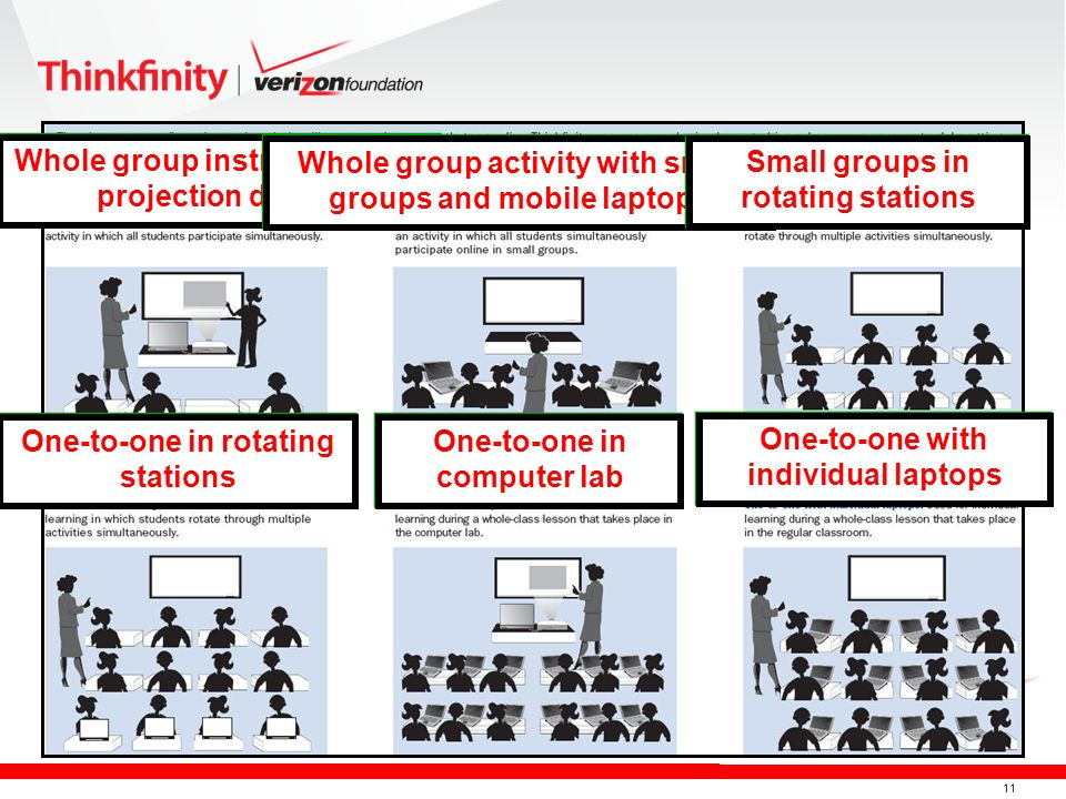 11 Whole group instruction with projection device One-to-one in rotating stations Whole group activity with small groups and mobile laptops Small groups in rotating stations One-to-one in computer lab One-to-one with individual laptops