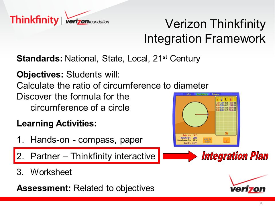 8 Standards: National, State, Local, 21 st Century Objectives: Students will: Calculate the ratio of circumference to diameter Discover the formula for the circumference of a circle Learning Activities: 1.Hands-on - compass, paper 2.Partner – Thinkfinity interactive 3.Worksheet Assessment: Related to objectives Verizon Thinkfinity Integration Framework