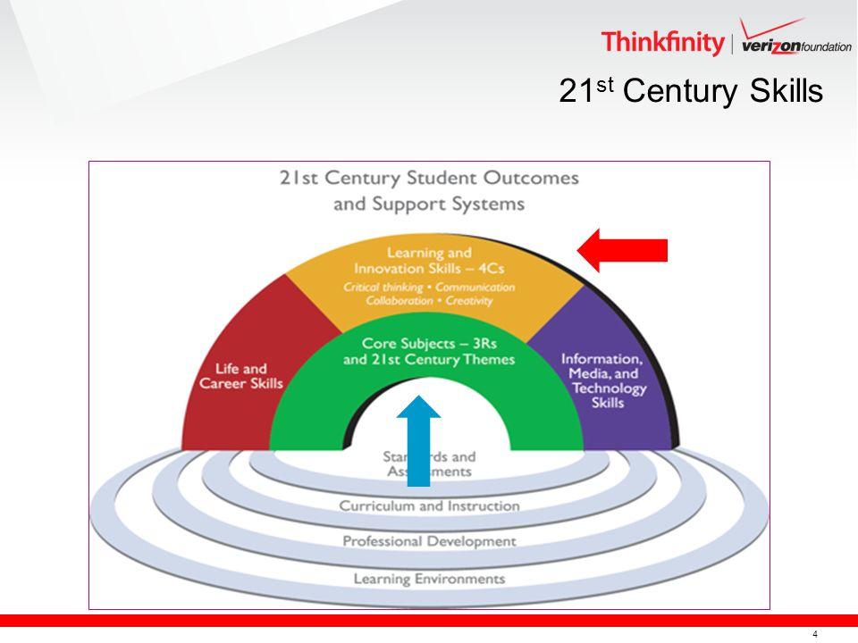 4 21 st Century Skills