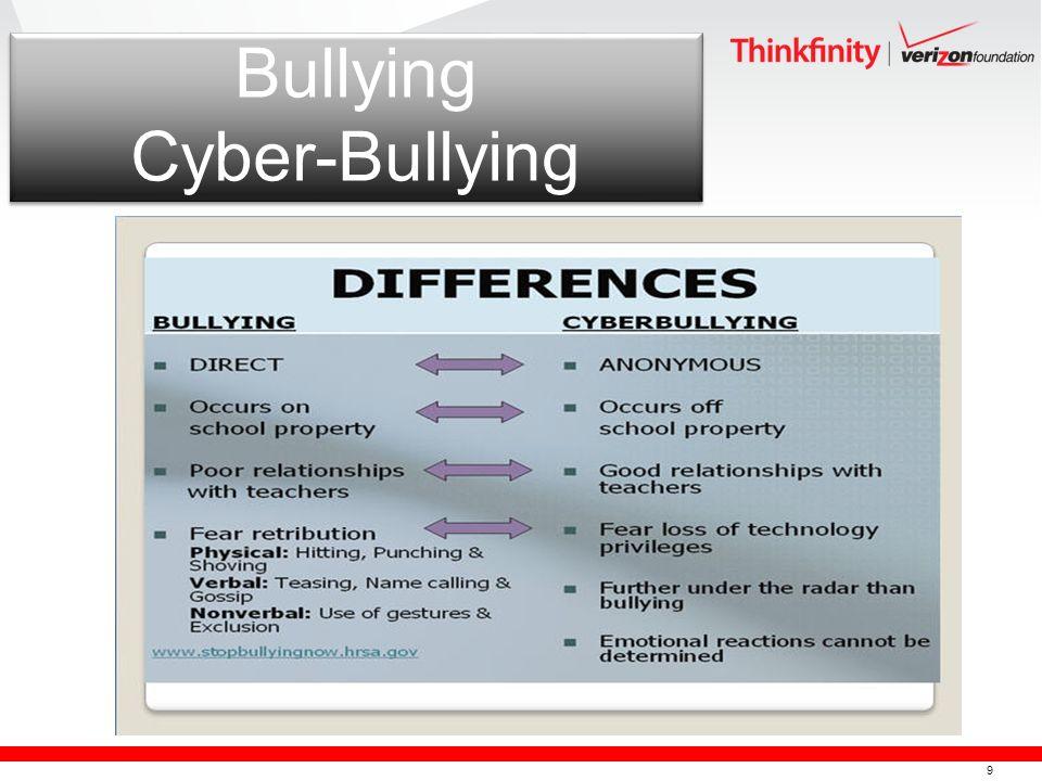 9 Bullying Cyber-Bullying
