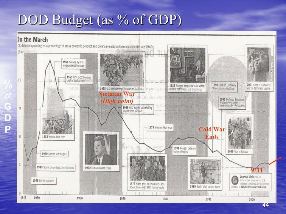 44 DOD Budget (as % of GDP) % of G D P Korean War 9/11 Vietnam War (High point) Cold War Ends