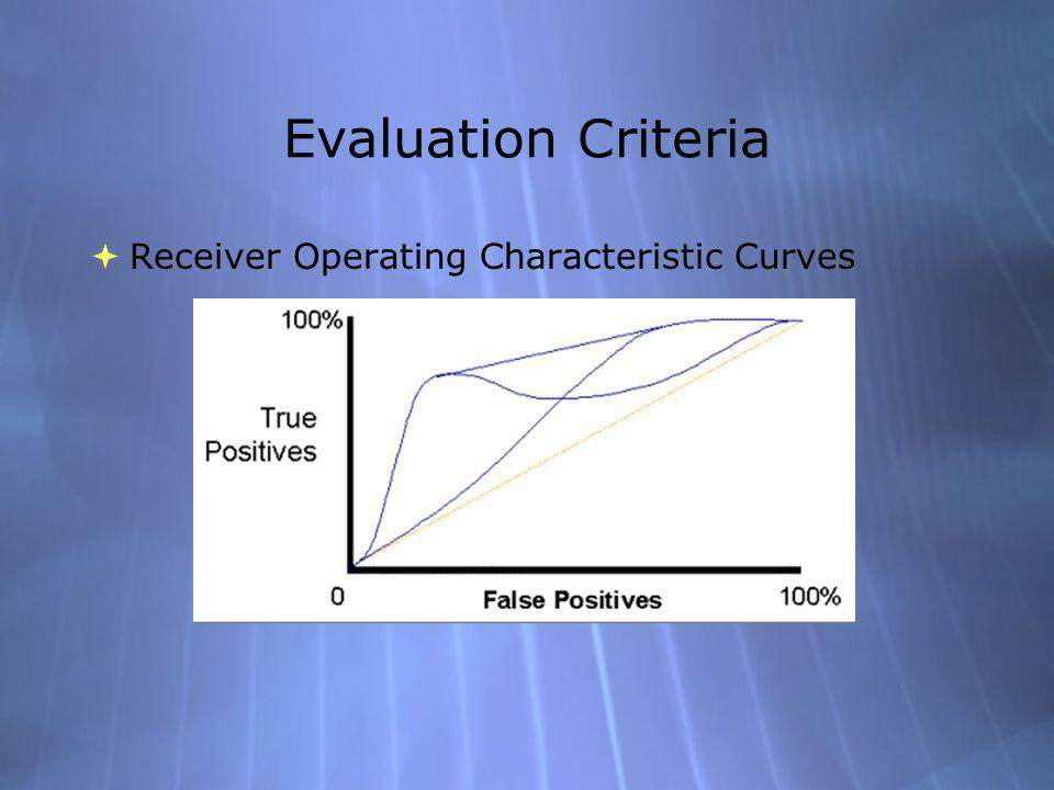 Evaluation Criteria Receiver Operating Characteristic Curves