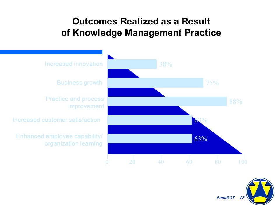 PennDOT 17 Outcomes Realized as a Result of Knowledge Management Practice 020406080100 63% 88% 75% 38% Increased innovation Business growth Practice and process improvement Increased customer satisfaction Enhanced employee capability/ organization learning
