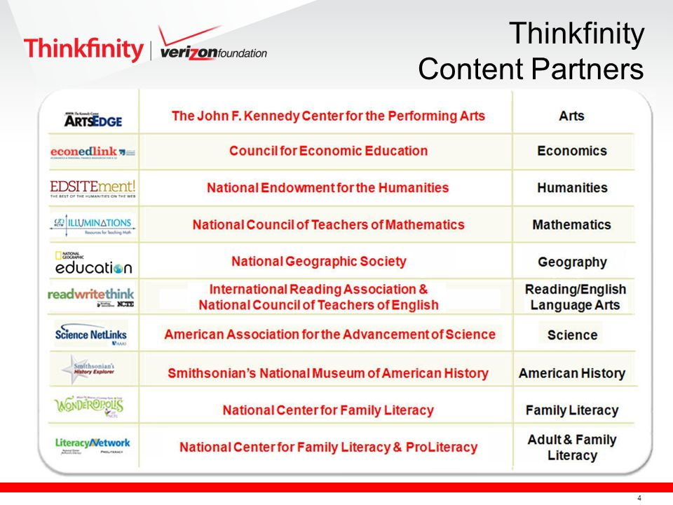 4 Thinkfinity Content Partners