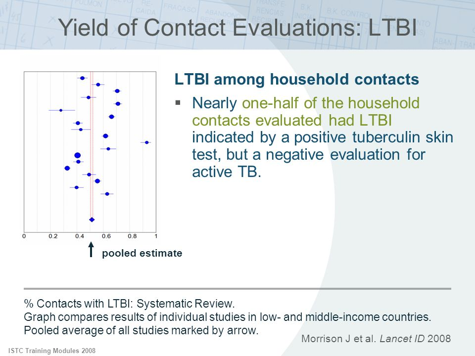 ISTC Training Modules 2008 Contact Investigation Summary: Between 4 and 5 % of household contacts of new cases will be found to have active TB and 50% will have LTBI The likelihood of transmission relates directly to the bacillary burden of the index case Environmental factors also play an important role
