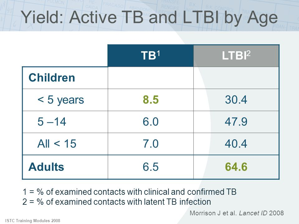 ISTC Training Modules 2008 Morrison J et al. Lancet ID 2008 Yield: Active TB and LTBI by Age TB 1 LTBI 2 Children < 5 years8.530.4 5 –146.047.9 All <