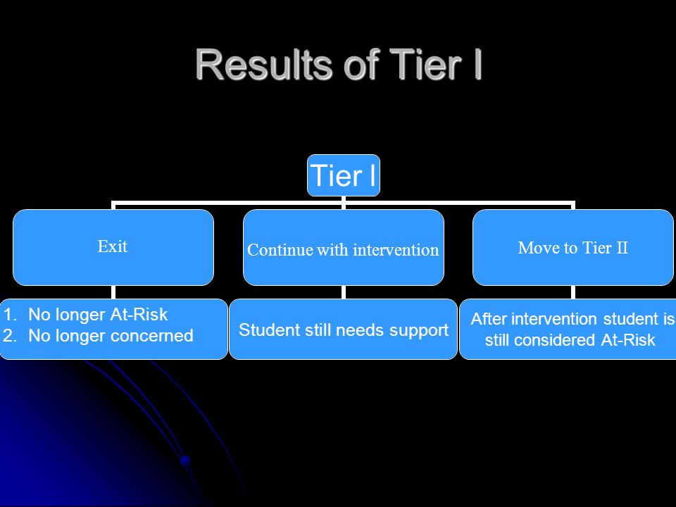 Results of Tier I Tier l Exit 1.No longer At-Risk 2.No longer concerned Continue with intervention Student still needs support Move to Tier II After intervention student is still considered At-Risk